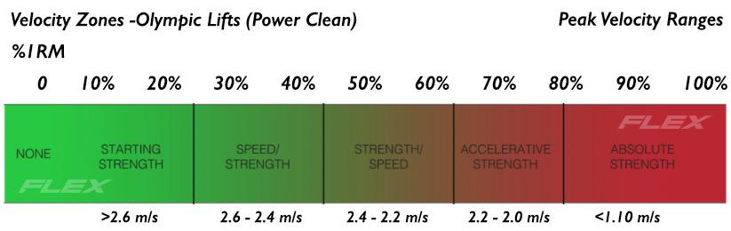 Peak Velocity Zones for Power Clea